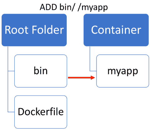 Add files from your local file system to your Docker container